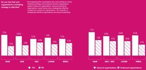 Global Inbound Outbound Effectiveness Comparison
