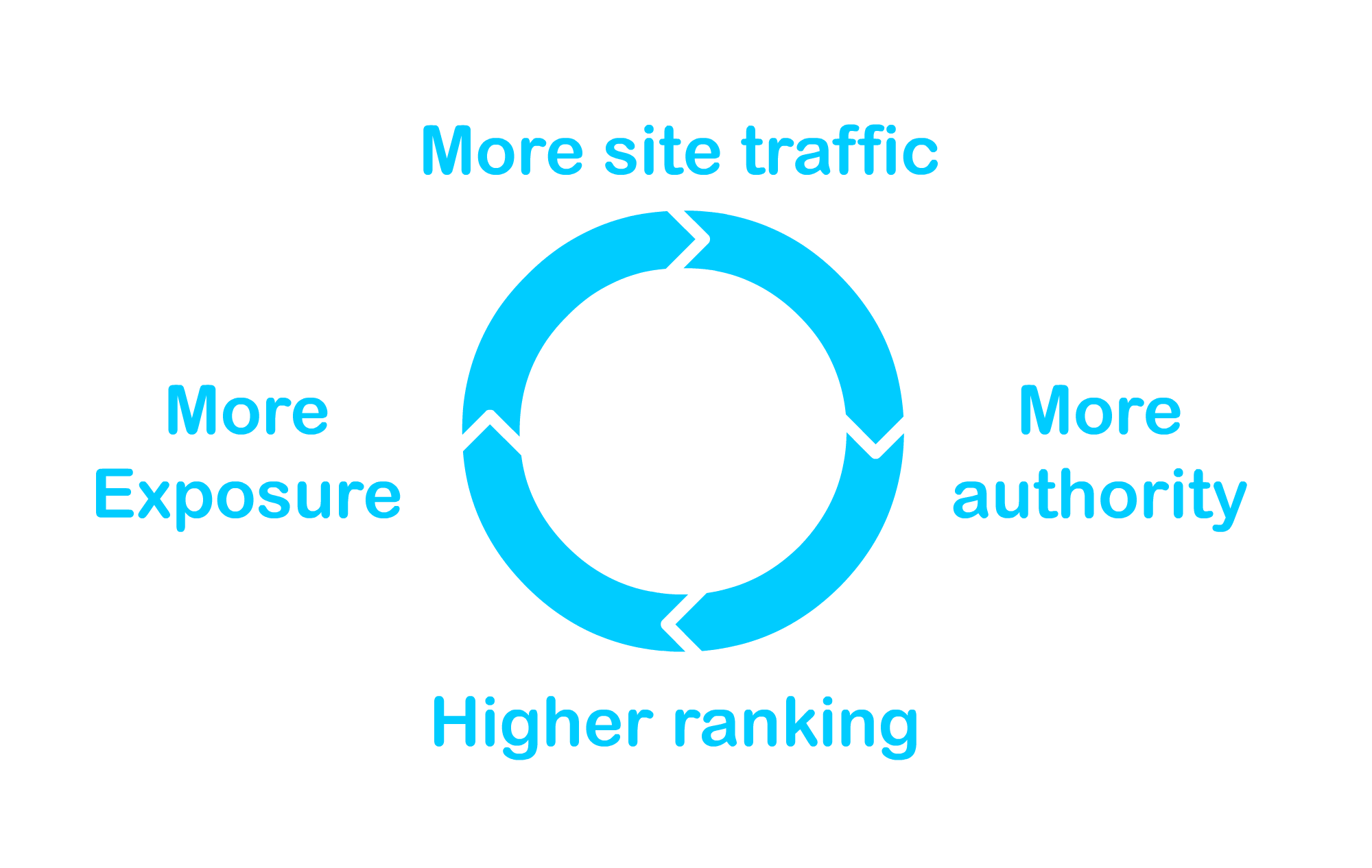 generate more traffic to your site