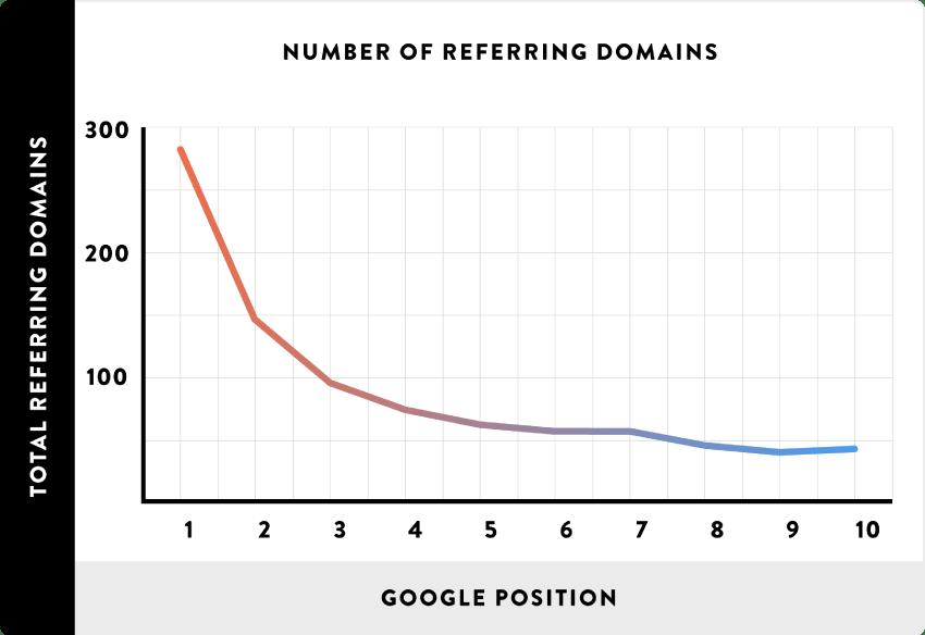 a linkek szerepe a Google találati listán - linképítés 2017
