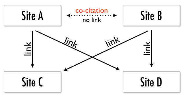Co-citation Illustration 1
