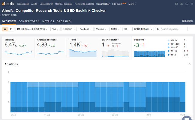 Ahrefs rank tracker