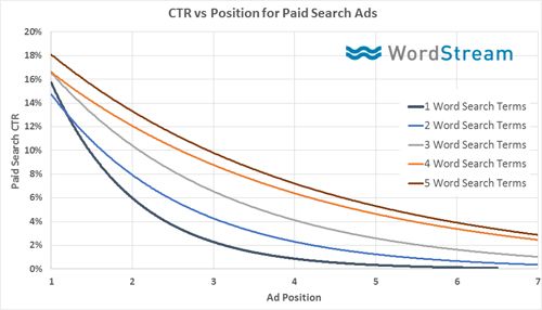 CTR vs paid search ads