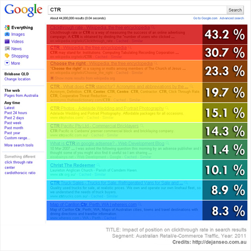 Google Click-Through Rate