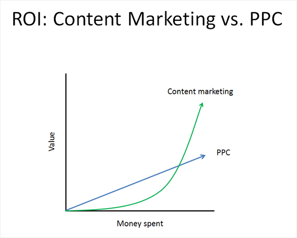 ROI: Content Marketing VS PPC