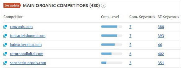 organic competitors semrush