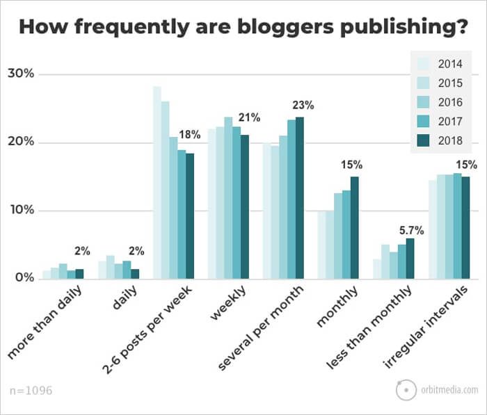 How Frequently Are Bloggers Publishing