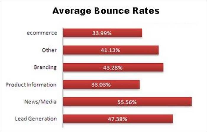 Average Bounce Rates