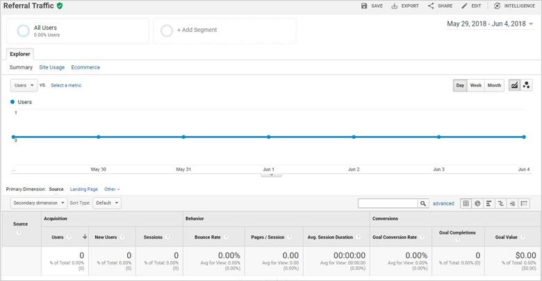 Referrals Traffic in Google Analytics