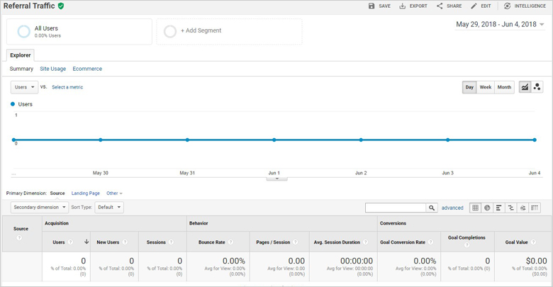 Referrals Traffic in Google Analytics