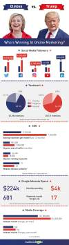 Trump Clinton Online Marketing Who is Winning Infographic