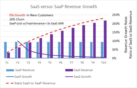 SaaS vs SaaP Revenue Growth