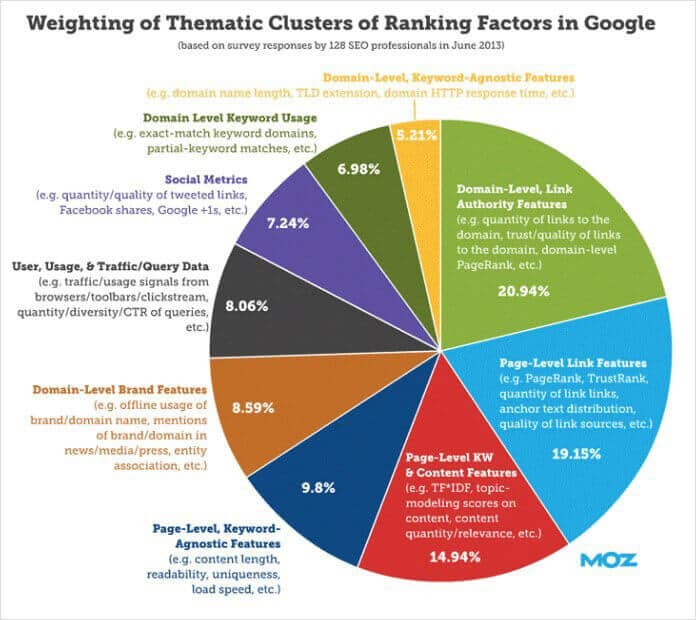 Weighting of Thematic Clusters of Ranking Factors in Google