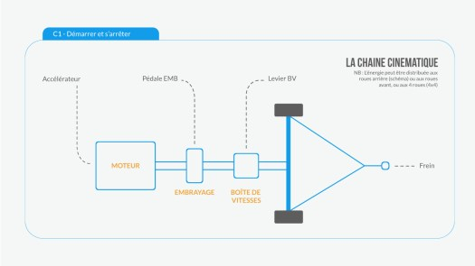Comment démarrer une voiture et comment s'arrêter en voiture : la chaîne cinématique