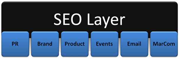 Search Marketing Integration - layering