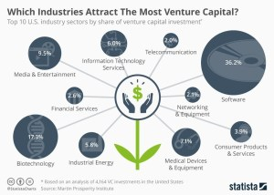 Where is Venture Capital Going