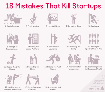 18 Mistakes That Kill Startups