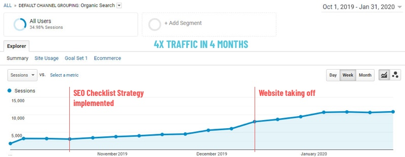 Google Analytics screenshot showing 4x traffic growth in 4 months