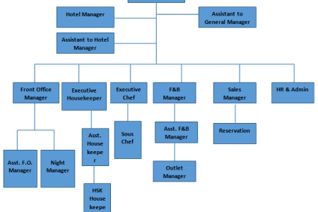 Example of housekeeping organizational chart full hd maps chart hotel f b production organisation chart organizational structure of a housekeeping department your business related articles green teams altavistaventures Image collections