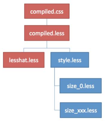 open-daws-diagram