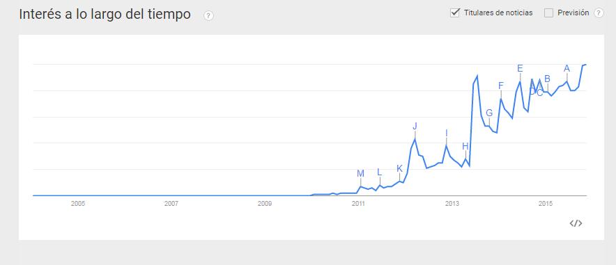 Duckduckgo y el interés creciente según Google Trends