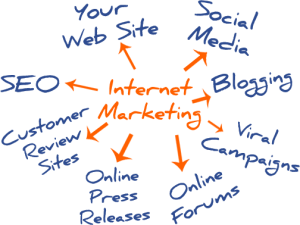 what-is-internet-marketing