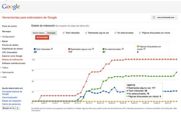 Estado de Indexación avanzado de Webmasters Tools de Goolgle