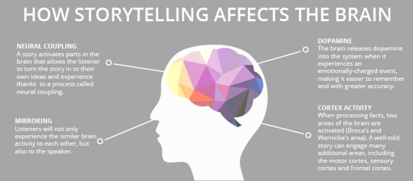 Resultado de imagen para storytelling marketing