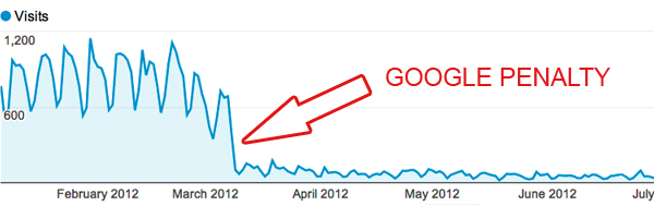you need to pay close attention to your traffic pattern to defend against negative seo