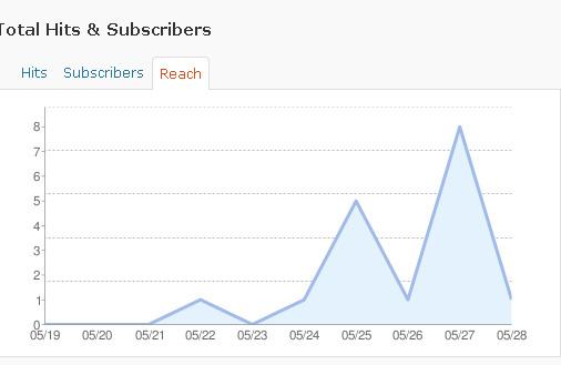 Дневно разпространение (колко от записалите се са проследили връзките в feed-а)