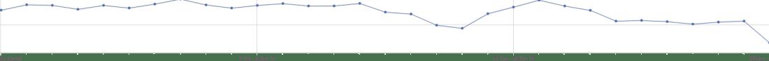 Tráfico a través de motores de búsqueda