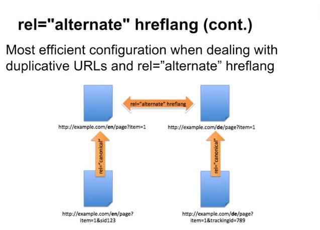 Hreflang y rel canonical al mismo tiempo