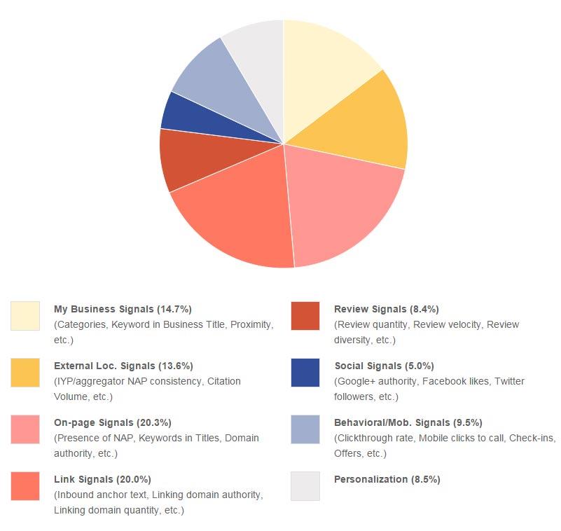 Factores que influyen en el ranking locall en google.com según MOZ