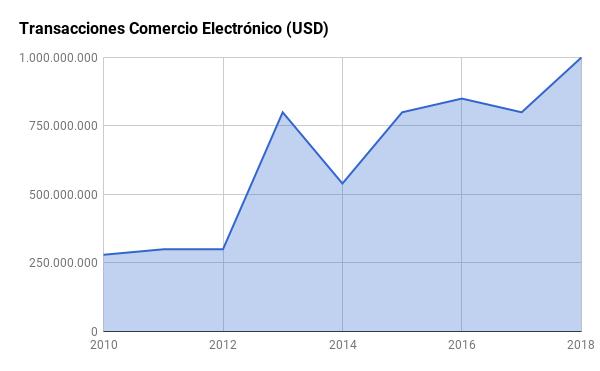 Comercio electrónico en el Ecuador