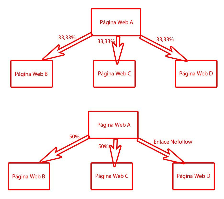 PageRank Sculpting hasta 2009.