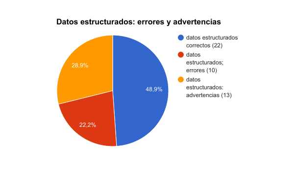 Errores y advertencias en el uso de datos estructurados.