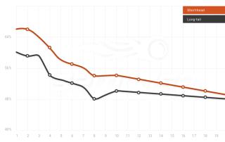 HTTPS como factor de ranking en Google.