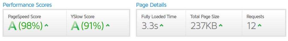 Mi artículo que utiliza AMP se muestra después de 3,3 segundos, según GTmetrix.