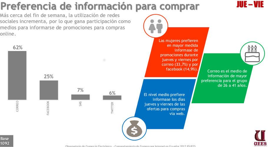Email marketing es más popular que las redes sociales.