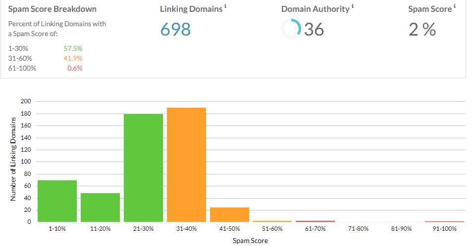 Spam Score de un dominio.