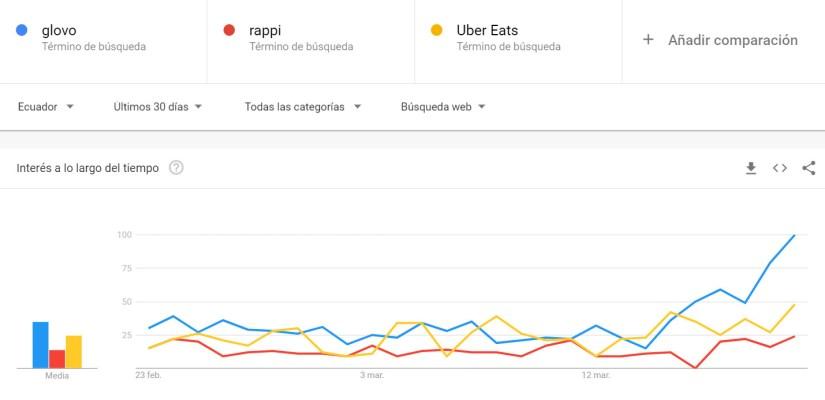 Búsquedas por Glovo, Rappi y Uber Eats.