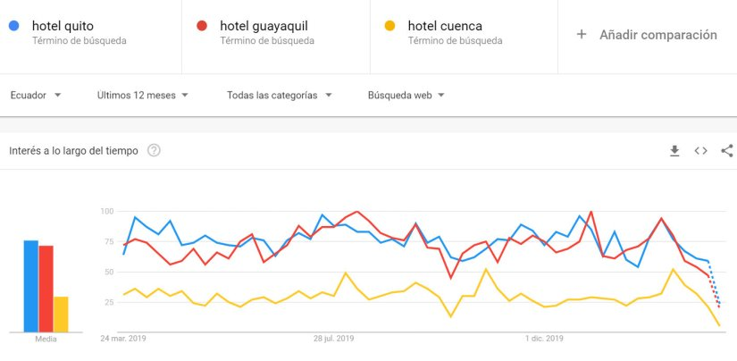 Hoteles en Cuenca, Quito, Guayaquil.