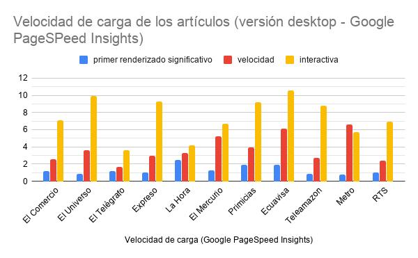 Velocidad de carga de los artículos en móvil, GTmetrix..