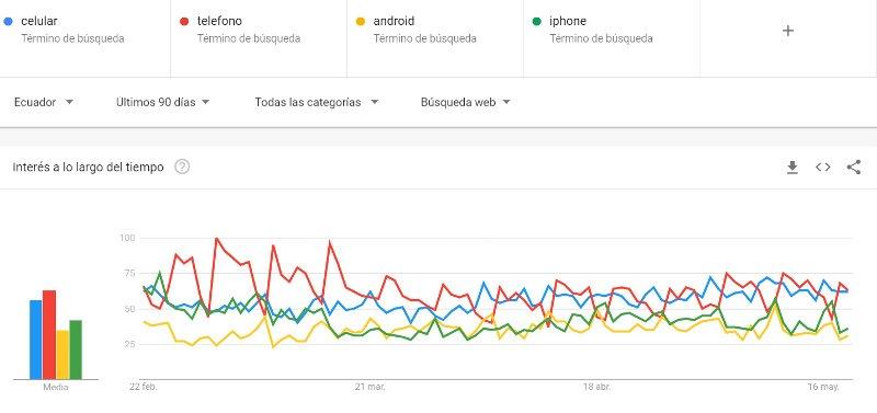 Teléfonos, celulares, Android y iPhone, 90 días.