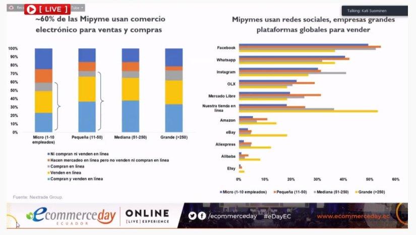 Encuesta: 400 empresas en el Ecuador.