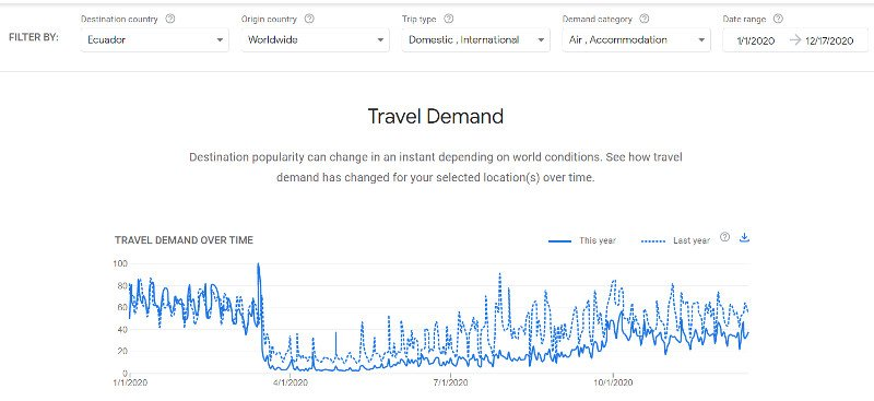 Google Travel Insights.
