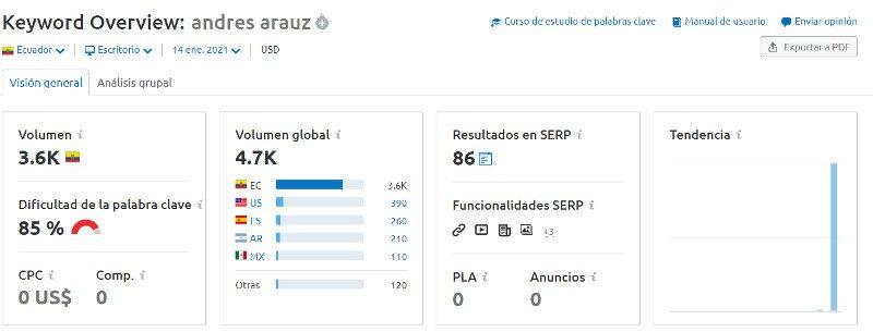 Volumen de búsqueda: Andrés Arauz (Semrush).