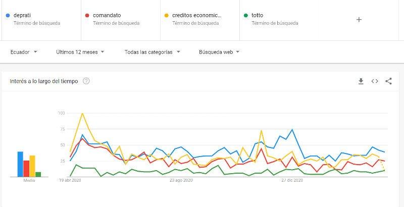 Tendencias de Google por tiendas online en el Ecuador.