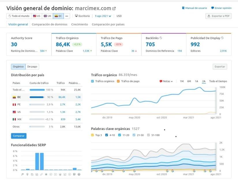 Marcimex: tráfico desde Google (Semrush).