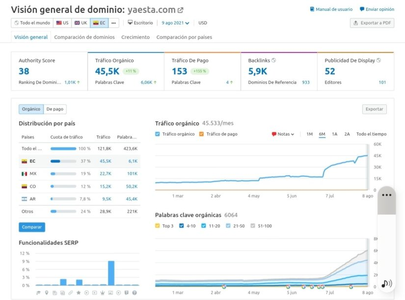 Tráfico orgánico de YaEstá (Semrush), últimos 6 meses.