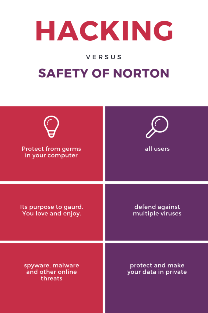 Hacking versus Norton Security